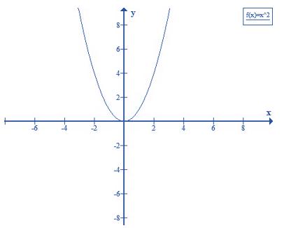 Lý thuyết: Đồ thị hàm số y = ax<sup>2</sup> (a ≠ 0) - Lý thuyết Toán lớp 9 đầy đủ nhất