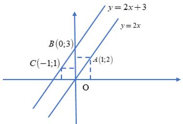 Lý thuyết: Đường thẳng song song và đường thẳng cắt nhau - Lý thuyết Toán lớp 9 đầy đủ nhất