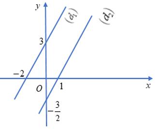 Lý thuyết: Hệ hai phương trình bậc nhất hai ẩn - Lý thuyết Toán lớp 9 đầy đủ nhất