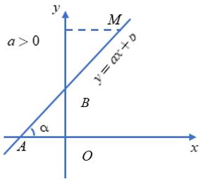 Lý thuyết: Hệ số góc của đường thẳng y = ax + b - Lý thuyết Toán lớp 9 đầy đủ nhất