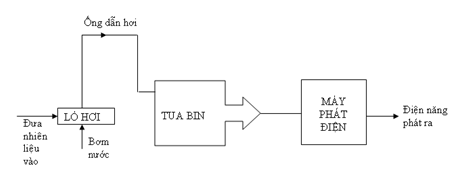 Vật Lí lớp 9 | Tổng hợp Lý thuyết - Bài tập Vật Lý 9 có đáp án